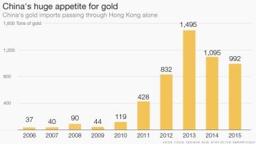160209153154-chart-china-gold-780x439