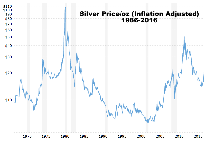 silver-price-50-year-inflation-adjusted